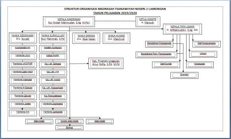 Struktur Organisasi MTsN 2 2019-2020